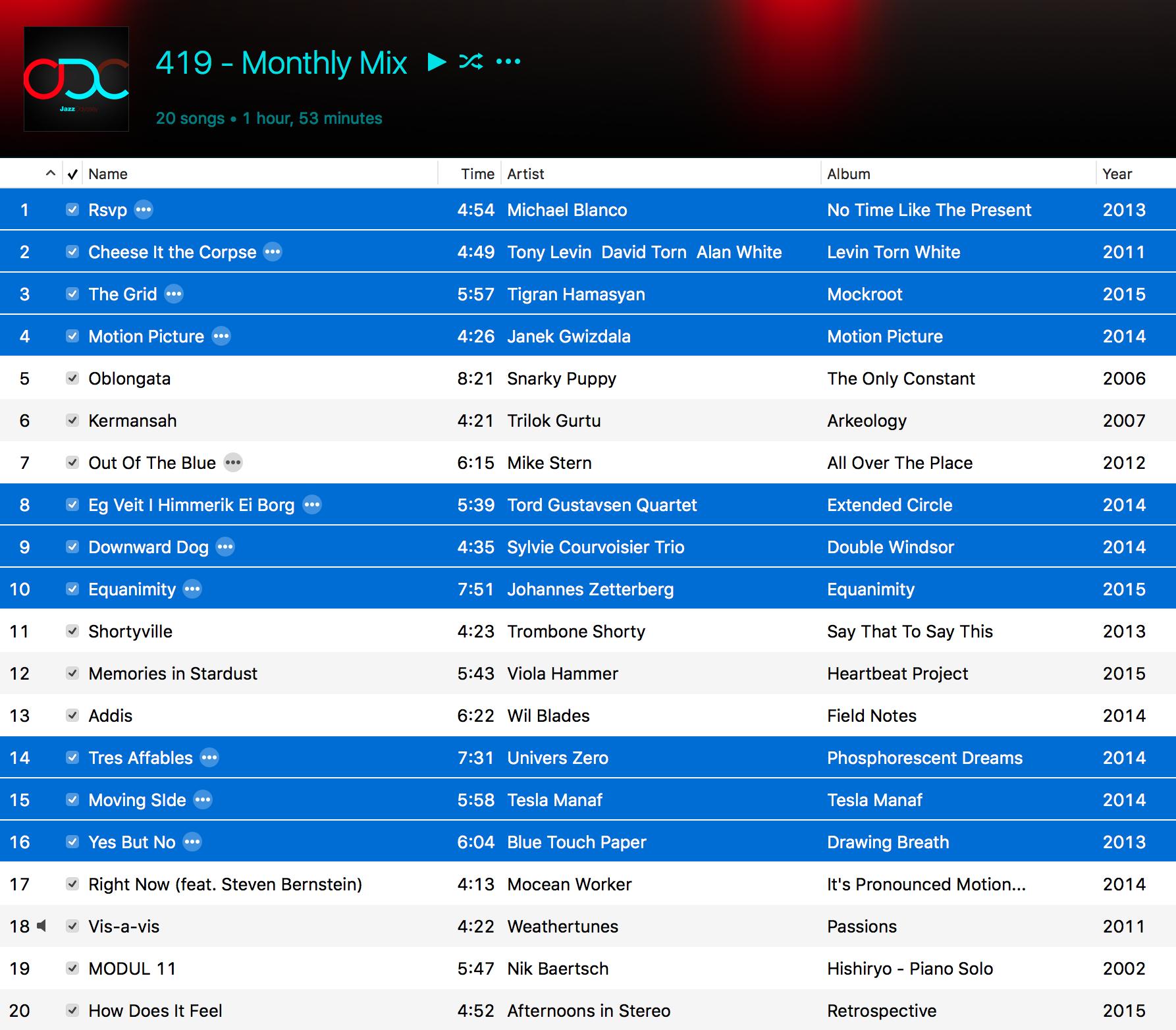 Jazz ODC #419 - Month;y Mix - Playlist