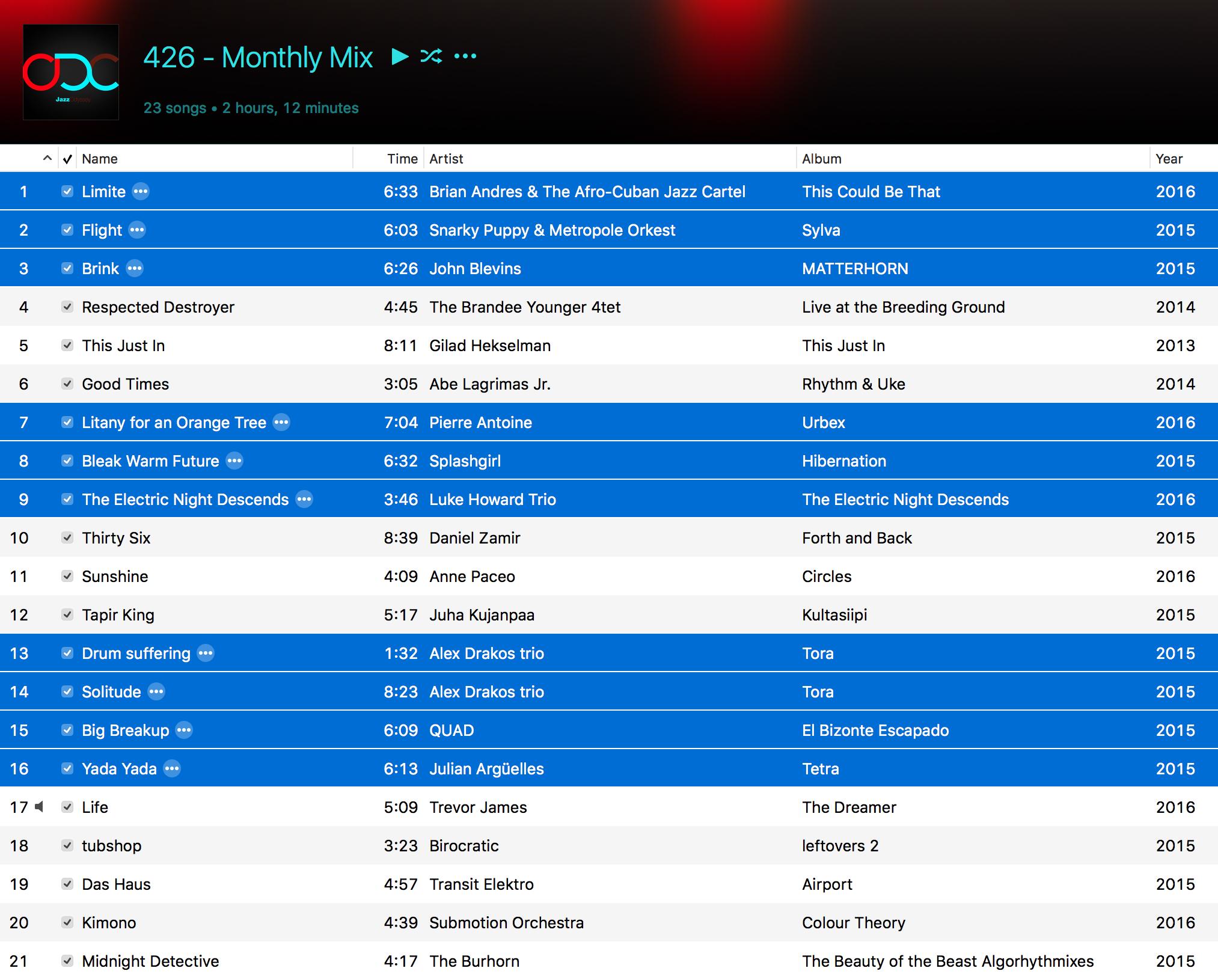 Jazz ODC #426 - The Monthly Mix - Playlist